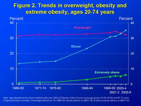 CDC says obesity is on the rise